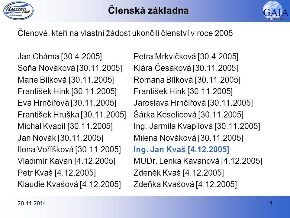 Členská základna Členové, kteří na vlastní žádost ukončili členství v roce 2005. Jan Cháma [30.4.2005] Petra Mrkvičková [30.4.2005]